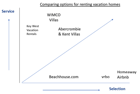 vacation home rental chart service vs selection, villa rentals